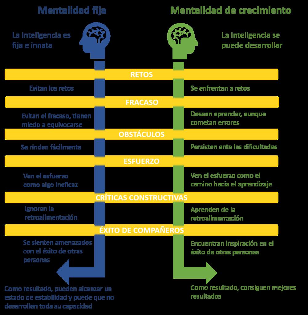 fuente: https://evolvingeducation.org/language/es/mentalidad-fija-vs-de-crecimiento/